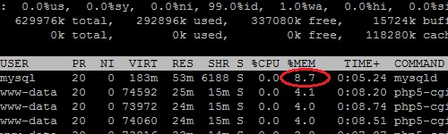 MySQL Daemon Consuming Acceptable Amount Of Memory On Unix Machine